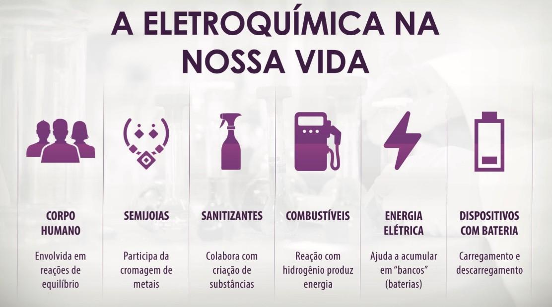 Seis aplicações práticas da Eletroquímica